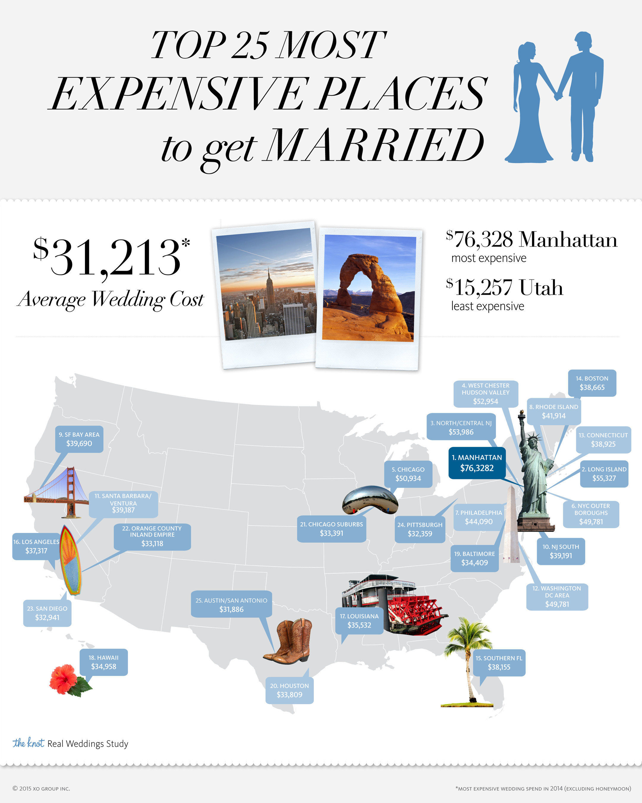 The Knot, The #1 Wedding Site, Releases 2014 Real Weddings Study Statistics