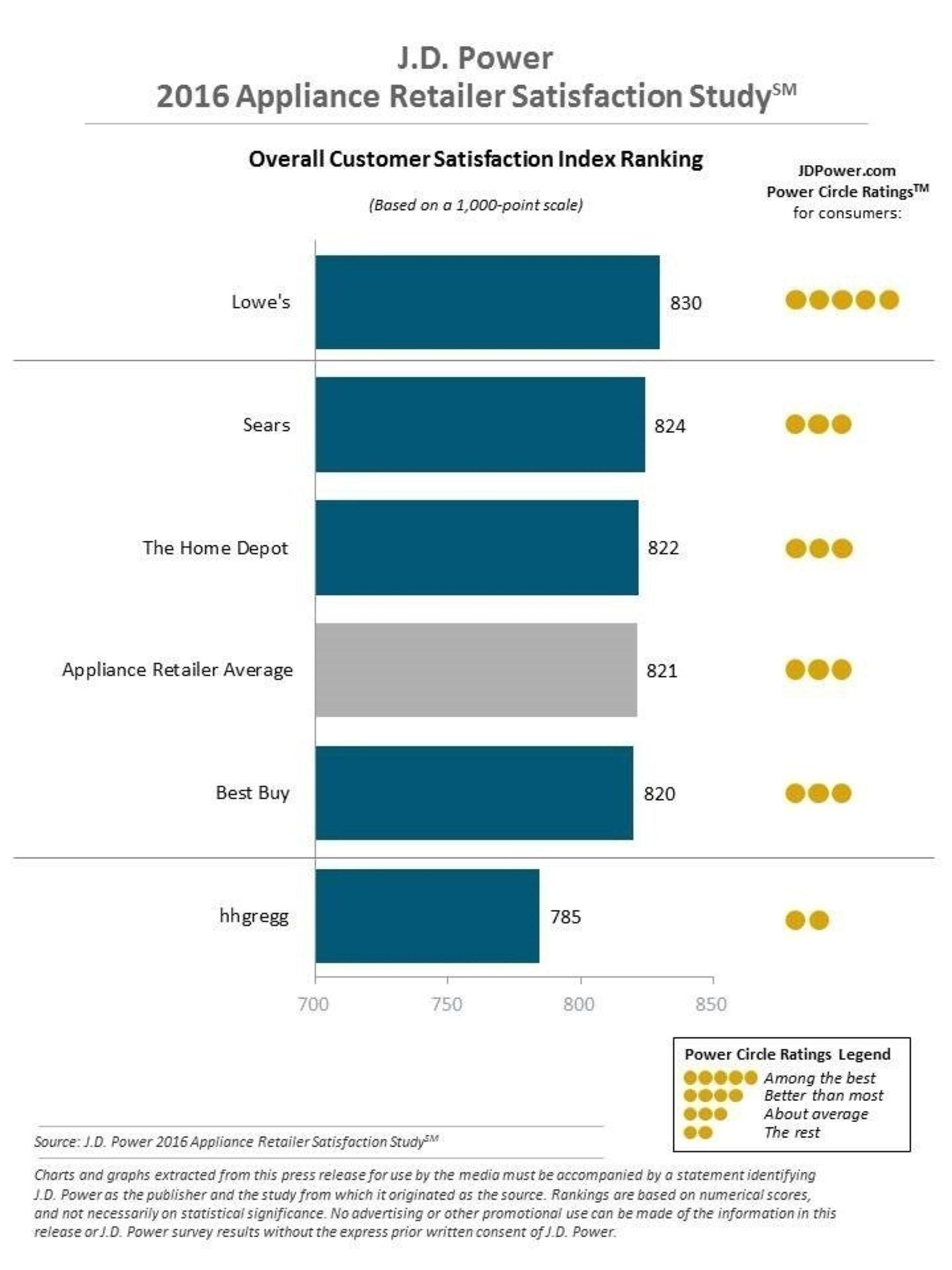 J.D. Power 2016 Appliance Retailer Satisfaction Study(SM)