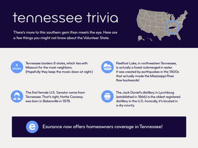 Esurance now offers homeowners coverage in Tennessee.
