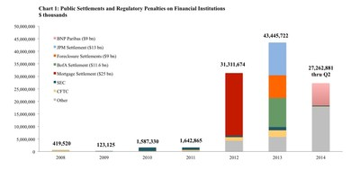 Q2 2014 Financial Penalties Data (PRNewsFoto/Committee on Capital Markets...)
