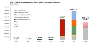 Q2 2014 Financial Penalties Data (PRNewsFoto/Committee on Capital Markets...)