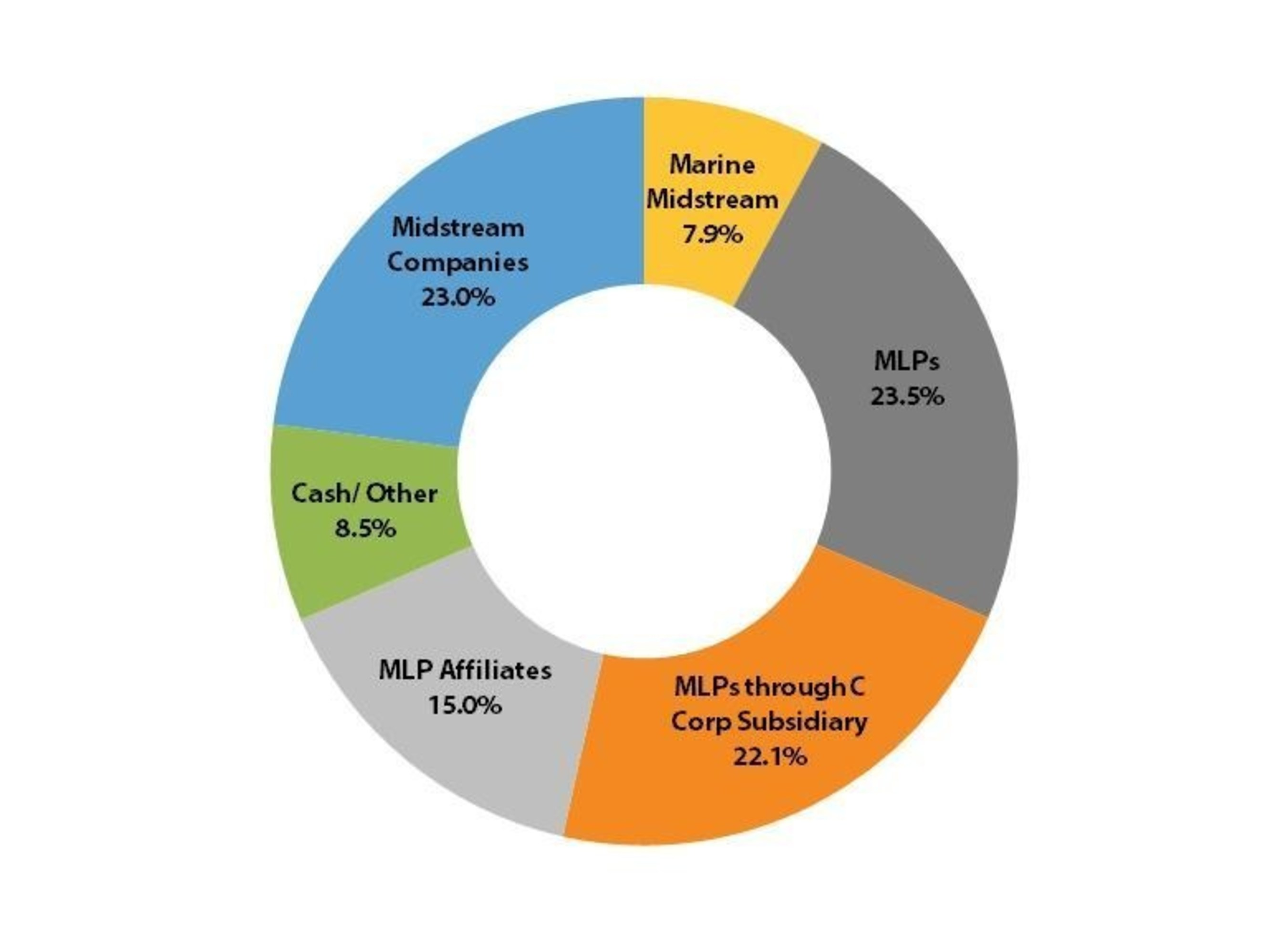 Pie chart showing composition of air image collections free any pie chart for water pollution choice image chart example ideas air gases pie chart images free nvjuhfo Gallery