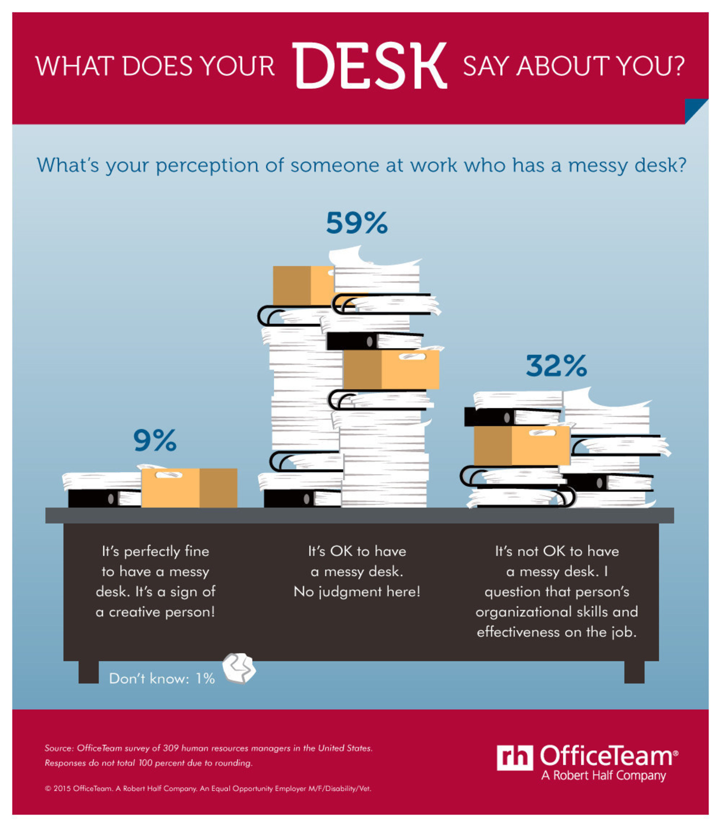 Nearly two-thirds (68 percent) of HR managers felt it's at least somewhat acceptable to have a messy desk at work. In fact, 9 percent even said it's a sign of a creative person. However, nearly one-third (32 percent) stated they would question an employee's organizational skills and effectiveness if that person had an unkempt workspace.