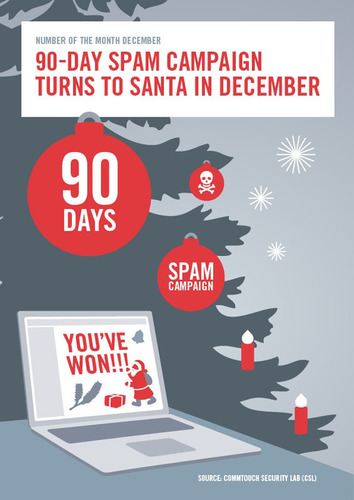 90-Day Spam Campaign Turns to Santa in December. (PRNewsFoto/Commtouch) (PRNewsFoto/COMMTOUCH)