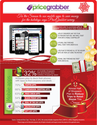 'Tis the Season to Use Mobile Apps to Save Money for the Holidays, says PriceGrabber Survey.  (PRNewsFoto/PriceGrabber.com)