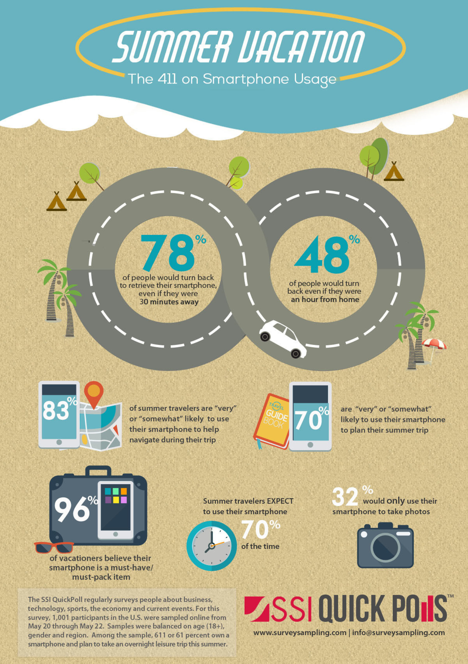 SSI QuickPoll Reveals Smartphones are a Sure Way To Learn More About U.S. Vacationers This Summer