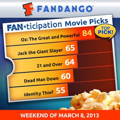 Fandango unveils new movie buzz indicator, Fanticipation.  (PRNewsFoto/Fandango)