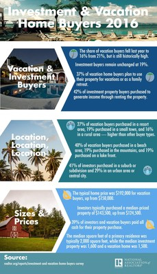 Vacation Home Sales Retreat, Investment Sales Leap in 2015