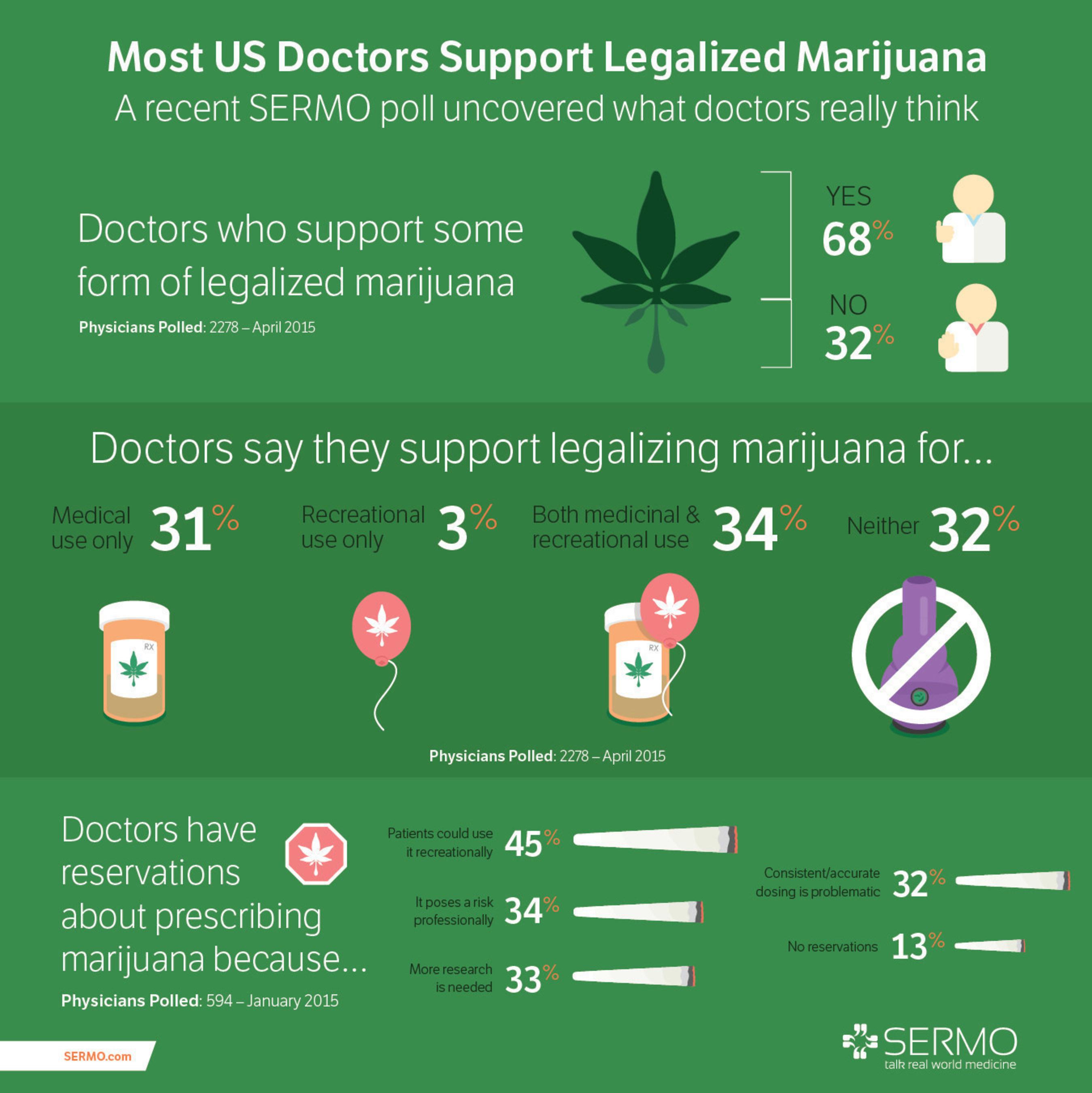 SERMO Marijuana Poll Results from April 20, 2015