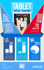 http://marketing.mazdigital.com/infographics/tabletsharing.png.  (PRNewsFoto/MAZ)