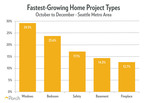Home Improvement Network Porch.com Reveals Top Five Projects Seattle Homeowners Should Get Done Before December