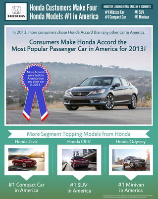 U.S. Car Shoppers Propel Honda Accord to #1 in Retail Sales in 2013; Four Honda Models Take Best-in-Class Leadership based on Polk New-Vehicle Registrations