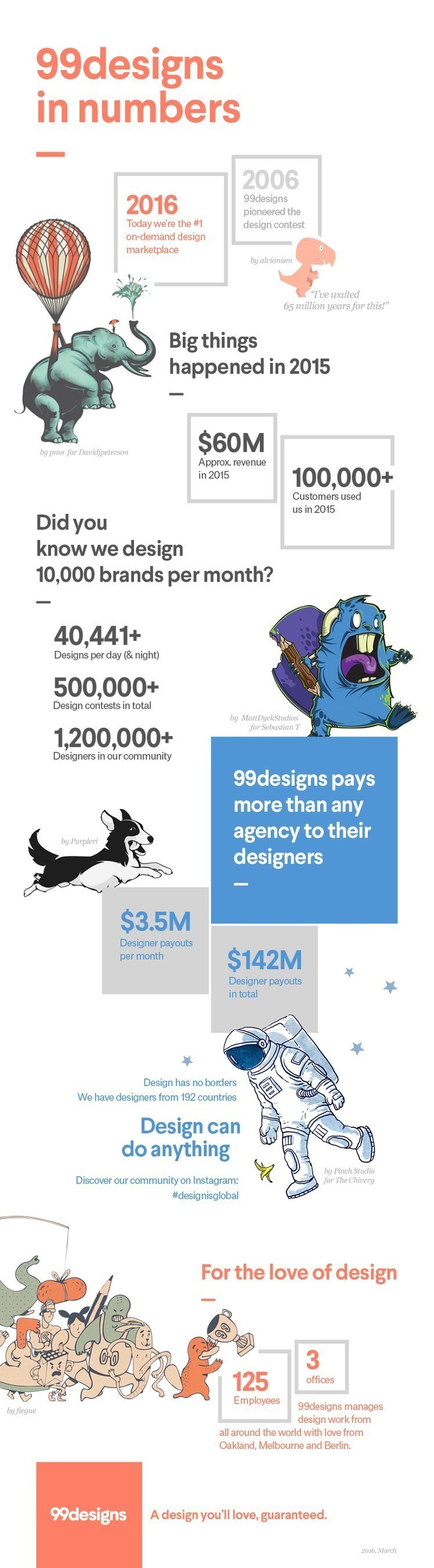 99designs in numbers infographic
