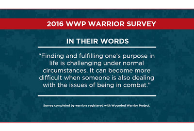 More than 31,000 warriors completed the 2016 WWP Annual Warrior Survey.