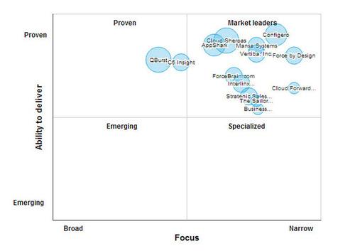 Top Salesforce.com Consultants.  (PRNewsFoto/SourcingLine)
