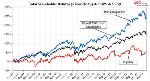 Chart 8:  Total Shareholder Returns (PRNewsFoto/Stadium Capital Management GP)