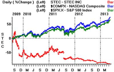 Stock Performance.  (PRNewsFoto/Balch Hill Partners, L.P.)