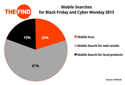 TheFind Announces Mobile Trends and Must-Have Products From the Year's Biggest Holiday Shopping Weekend