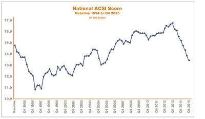 National ACSI: 1994 to Q4 2015