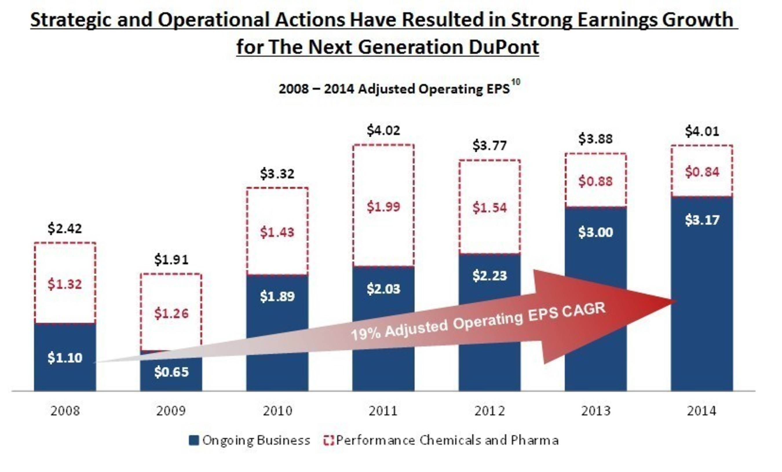 Strategic and Operational Actions Have Resulted in Strong Earnings Growth for The Next Generation DuPont