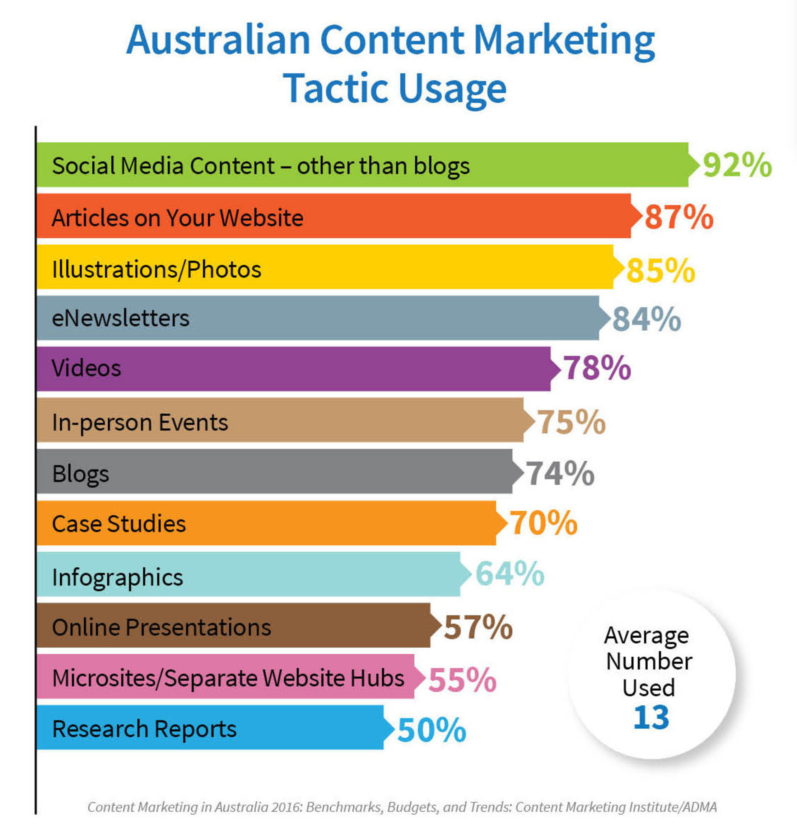 Video May be an Australian Content Marketer's Best Friend