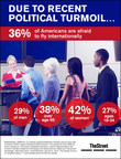 TheStreet Infographic: More than 1/3 of Americans Are Afraid to Fly Internationally Due to Recent Political Turmoil (PRNewsFoto/TheStreet, Inc.)