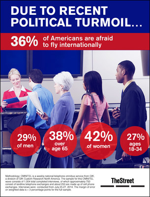 TheStreet Infographic: More than 1/3 of Americans Are Afraid to Fly Internationally Due to Recent Political Turmoil