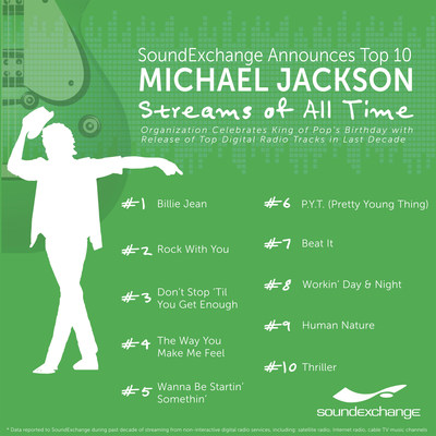 Top 10 Most-Streamed Michael Jackson Recordings of All Time