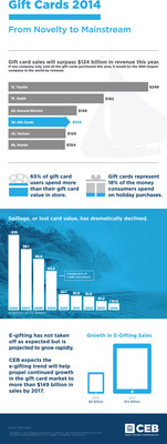 CEB gift card research highlights