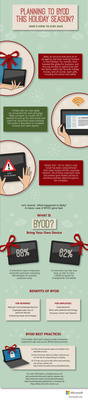 With the holidays fast approaching, many enterprise workers will receive new tech gadgets this season, which they will use for both work and play. The trend of BYOD (Bring Your Own Device), is continuing to gain momentum in the workplace and without proper precautions, workers can unintentionally expose themselves, and their companies, to things like identity theft. This infographic by Microsoft shares best practices and resources for enterprise workers who are planning to BYOD this year. (PRNewsFoto/Microsoft) (PRNewsFoto/MICROSOFT)