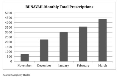 BUNAVAIL Monthly Total Prescriptions