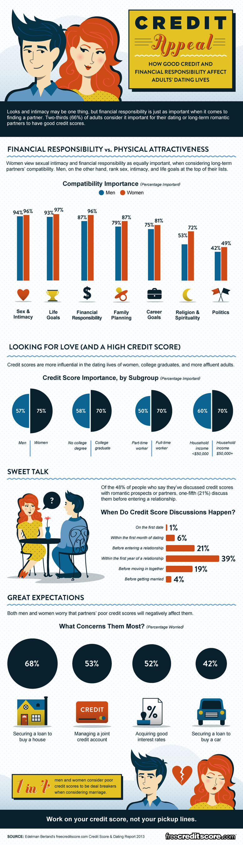 Credit Appeal - How Good Credit and Financial Responsibility Affect Adult's Dating Lives. Source: freecreditscore.com.  (PRNewsFoto/freecreditscore.com)