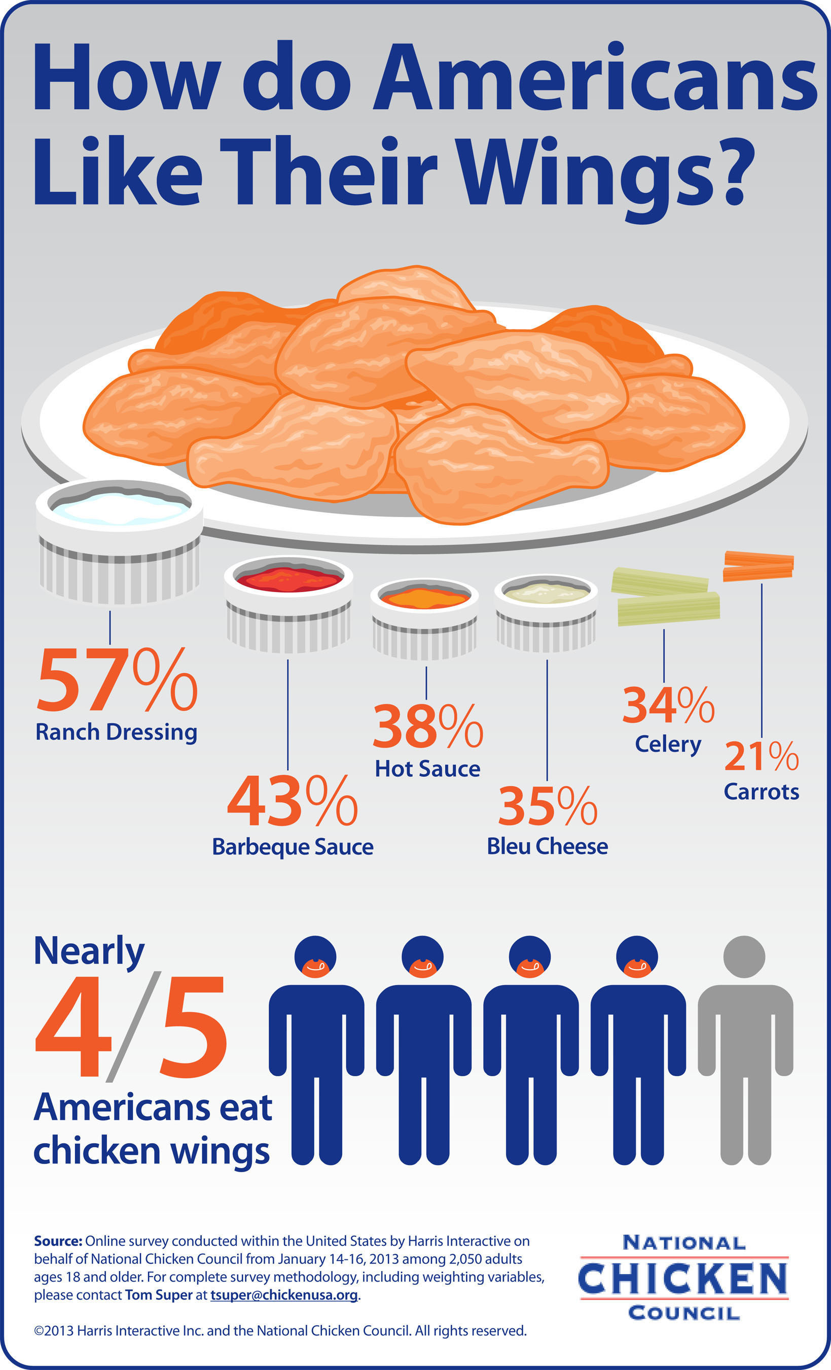 New poll reveals what Americans eat with their chicken wings. (PRNewsFoto/National Chicken Council) ...