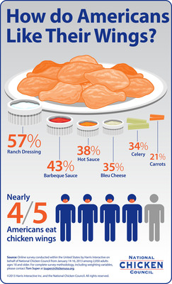 New poll reveals what Americans eat with their chicken wings. (PRNewsFoto/National Chicken Council) (PRNewsFoto/NATIONAL CHICKEN COUNCIL)