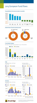 2015 European Fund Flows