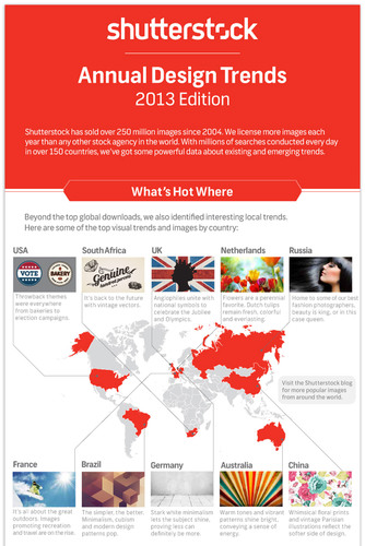 Shutterstock Releases Global Design Trends Infographic. See the full infographic here: http://ow.ly/hGeav. (PRNewsFoto/Shutterstock, Inc.) (PRNewsFoto/SHUTTERSTOCK, INC.)