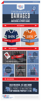 SquareTrade research: SeaHawks Clumsier than Broncos. 23 Million Americans Have Damaged Phones While Watching Sporting Events; Seahawks Fans 46% More Clumsy than Broncos Fans. Freezing Temperatures Poised to Cause Super Bowl Havoc On-and-Off The Field With 1 in 5 Americans Reporting Devices Disasters Due to the Cold. (PRNewsFoto/SquareTrade) (PRNewsFoto/SQUARETRADE)