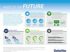 Deloitte: Audit of the Future