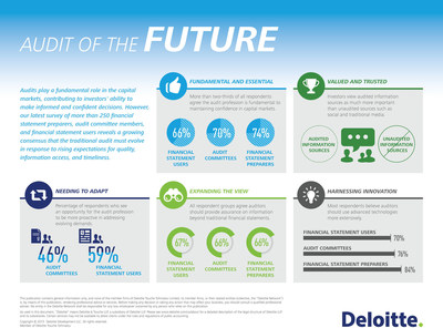Deloitte: Audit of the Future
