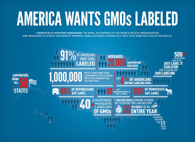 """Genetically Engineered Food?  """"Just Label It!"""" Says 91% of Americans. When it comes to our food, we have a right to know. More than one million Americans across the entire political spectrum have called on the Food and Drug Administration (FDA) to label genetically engineered (GE) foods, while a just-released national survey reveals that more than nine out of ten Americans of all political affiliations supports labeling GE foods. Isn't it time for the FDA to listen to the American people? More at www.justlabelit.org.  (PRNewsFoto/Just Label It)"""
