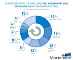 Mortenson survey respondents revealed what they'd like to change about their data centers if they had the chance.