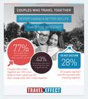 Valentine's Survey Finds Traveling Together Strengthens Relationships, Makes Sex Better. (PRNewsFoto/U.S. Travel Association) (PRNewsFoto/U.S. TRAVEL ASSOCIATION)
