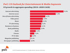 PwC US Entertainment & Media Outlook: Industry Growth by Aggregate Spending (2016-2020)