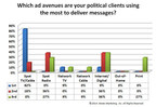 Which ad avenues are your political clients using the most to deliver messages? (PRNewsFoto/STRATA)