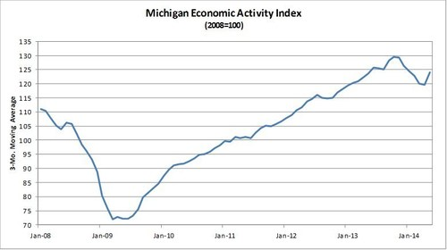 Comerica Bank's Michigan Economic Activity Index rebounds in May. (PRNewsFoto/Comerica Bank)