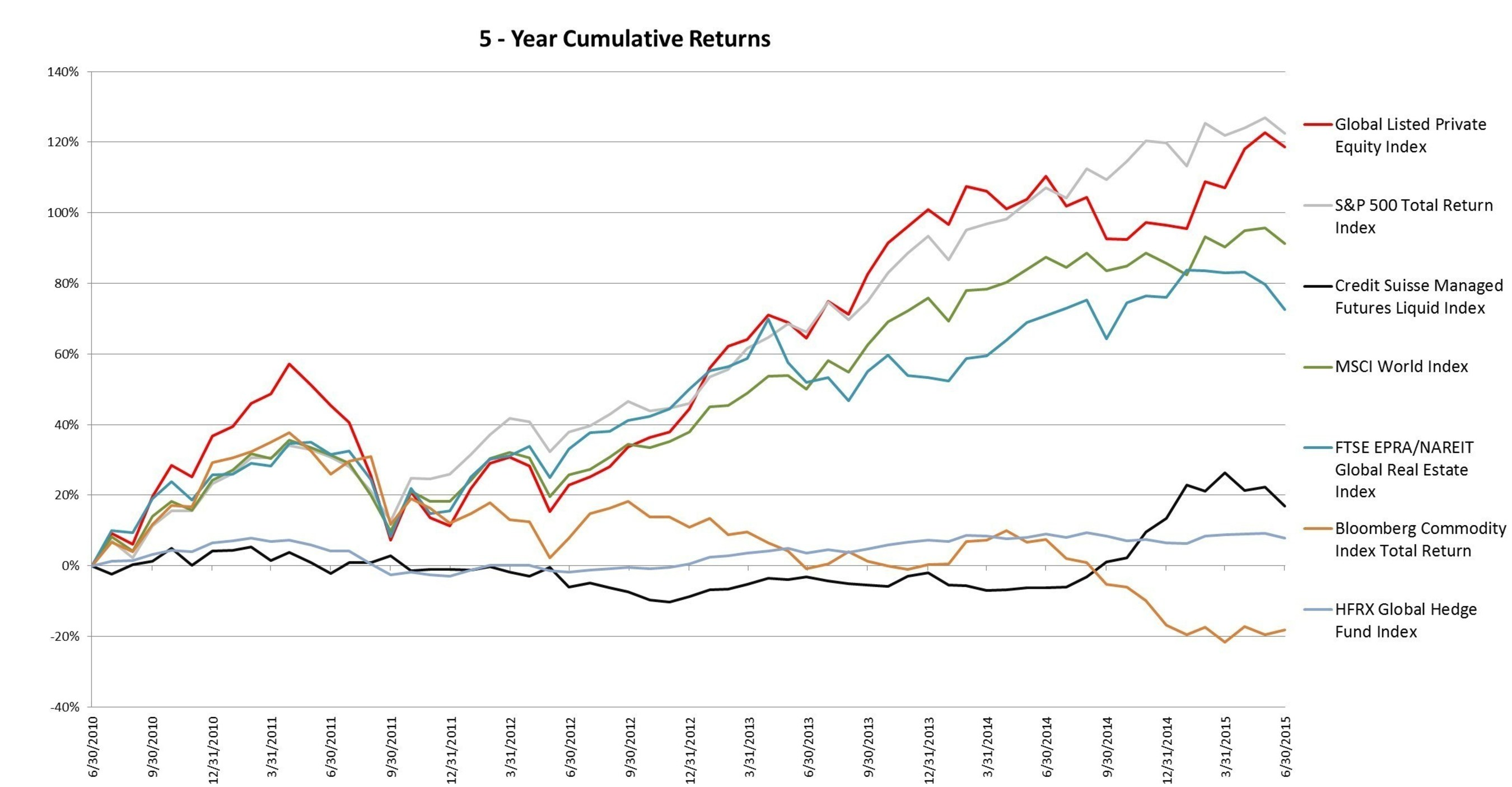 Global Listed Private Equity 5-Year Returns as of 6/30/2015