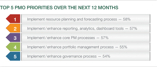 Top 5 PMO Priorities  (PRNewsFoto/PM Solutions)
