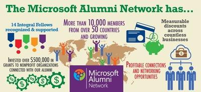 Microsoft Alumni Network benefits (PRNewsFoto/Microsoft Alumni Foundation)