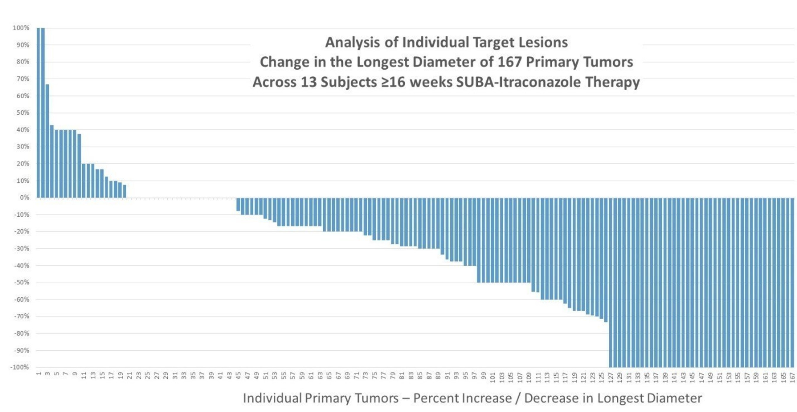 HedgePath Analysis of Individual Target Lesions