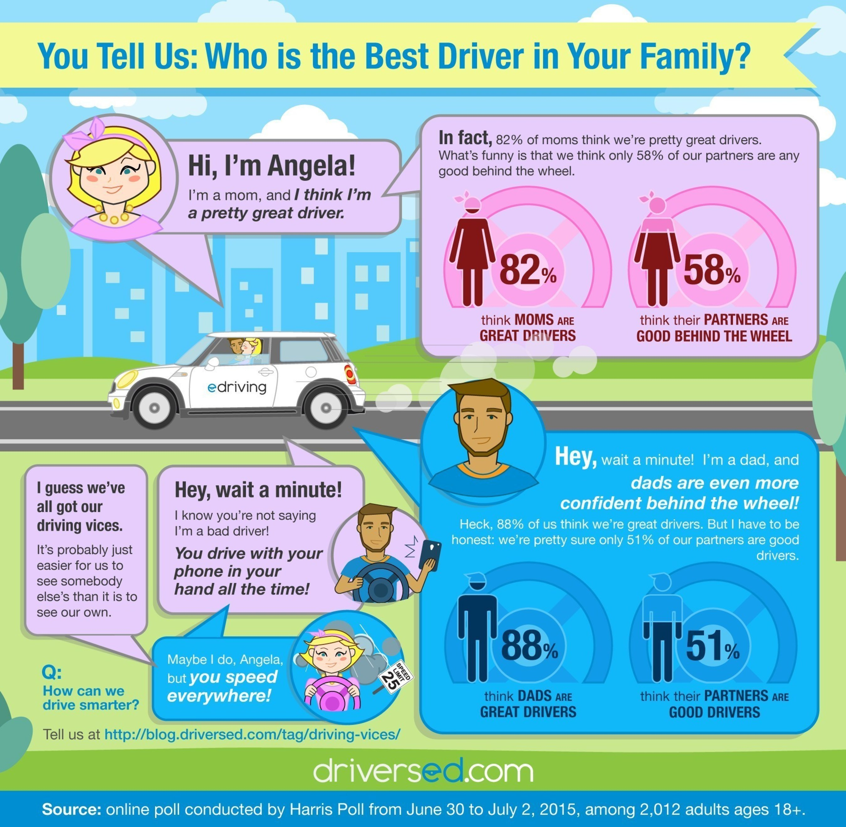 Who is the best driver in your family? Most Americans consider themselves to be much better drivers than they do their kids, their parents, and even their spouses.  Men had the largest 'superiority complex', with 88% saying they were very or fairly good drivers vs. 51% rating their partners similarly.  The gap was a bit smaller for women -- 82% to 58% -- but still noticeable.  In reality, we all have our driving vices we can likely improve by slowing down, avoiding distractions, some additional training...
